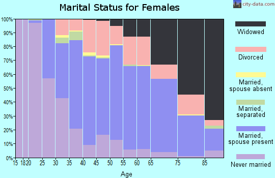 Zip code 44095 marital status for females