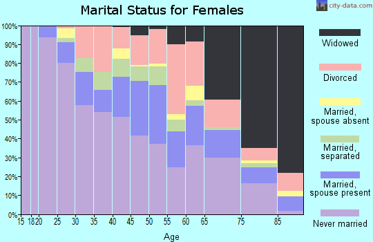 Zip code 44103 marital status for females