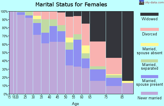 Zip code 44104 marital status for females
