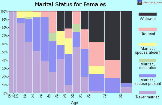 Zip code 44114 marital status for females