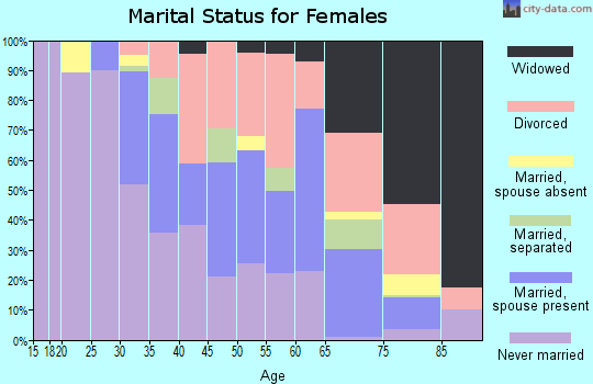 Zip code 44117 marital status for females