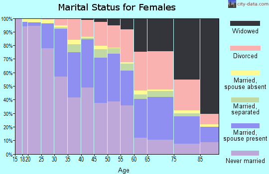 Zip code 44120 marital status for females