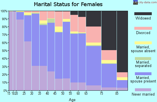 Zip code 44122 marital status for females
