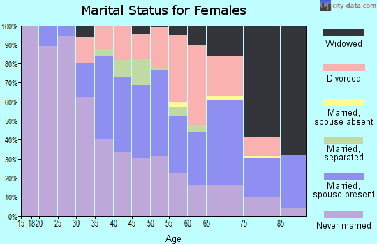 Zip code 44123 marital status for females