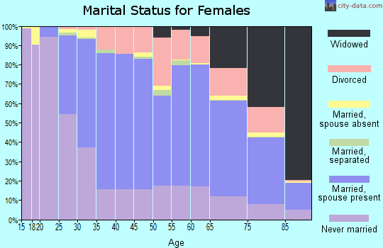 Zip code 44124 marital status for females