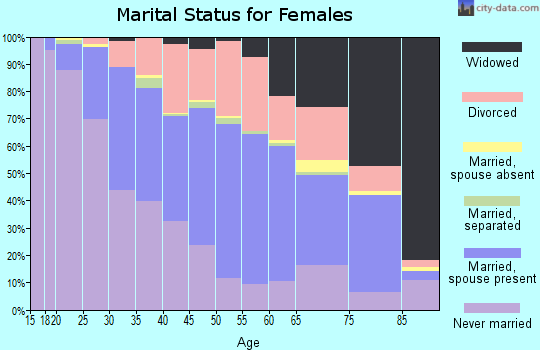 Zip code 44125 marital status for females
