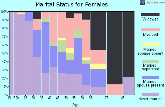 Zip code 44127 marital status for females
