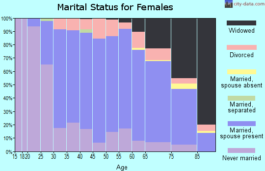 Zip code 44131 marital status for females
