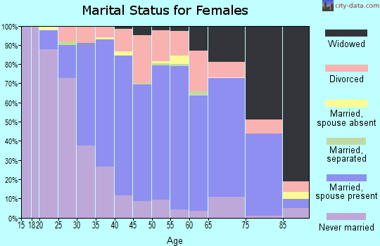 Zip code 44133 marital status for females