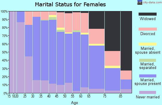 Zip code 44138 marital status for females