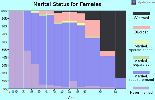 Zip code 44139 marital status for females