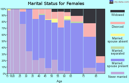 Zip code 44141 marital status for females