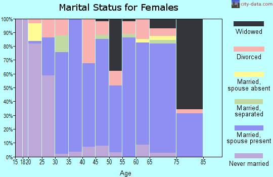 Zip code 44215 marital status for females