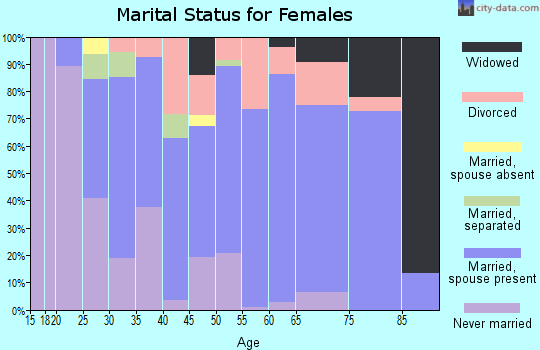 Zip code 44231 marital status for females
