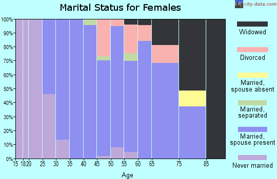 Zip code 44233 marital status for females