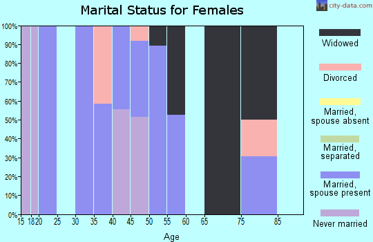 Zip code 44250 marital status for females