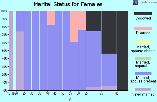 Zip code 44251 marital status for females