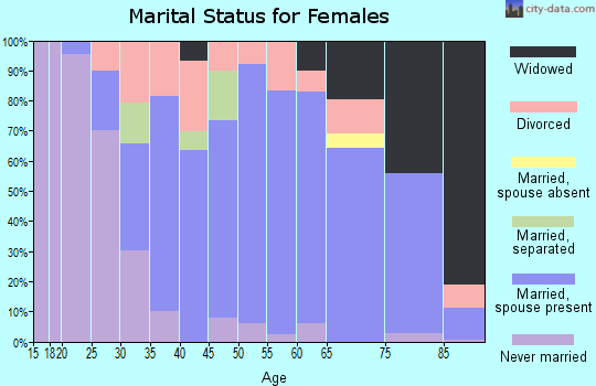 Zip code 44260 marital status for females