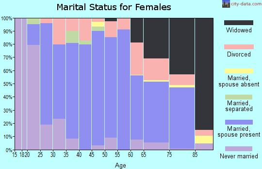 Zip code 44270 marital status for females