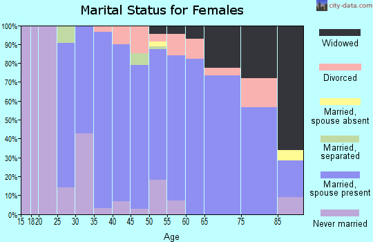 Zip code 44273 marital status for females