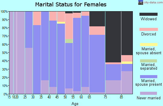 Zip code 44286 marital status for females