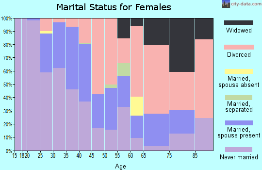 Zip code 44302 marital status for females