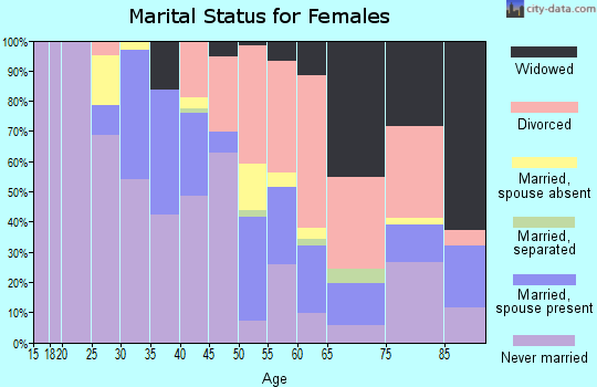 Zip code 44307 marital status for females