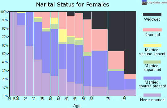 Zip code 44310 marital status for females