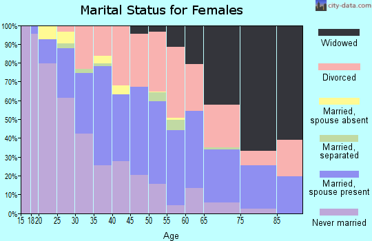 Zip code 44314 marital status for females