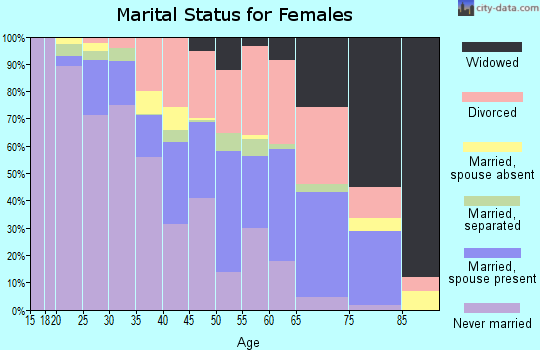 Zip code 44320 marital status for females