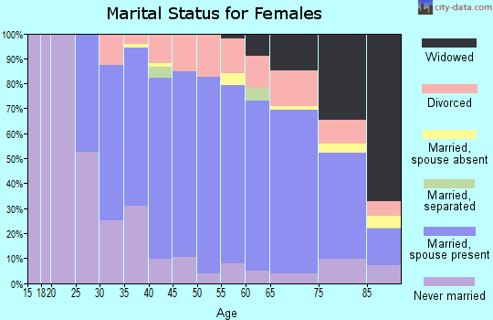 Zip code 44333 marital status for females