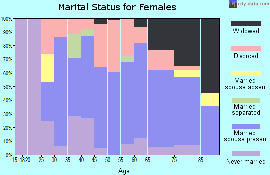 Zip code 44403 marital status for females