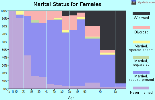 Zip code 44406 marital status for females