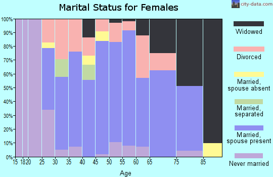 Zip code 44436 marital status for females