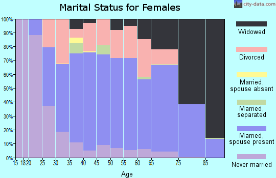 Zip code 44444 marital status for females