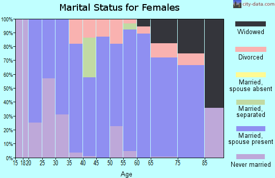 Zip code 44445 marital status for females
