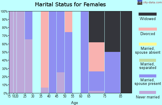 Zip code 44454 marital status for females