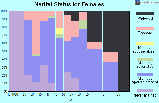 Zip code 44473 marital status for females
