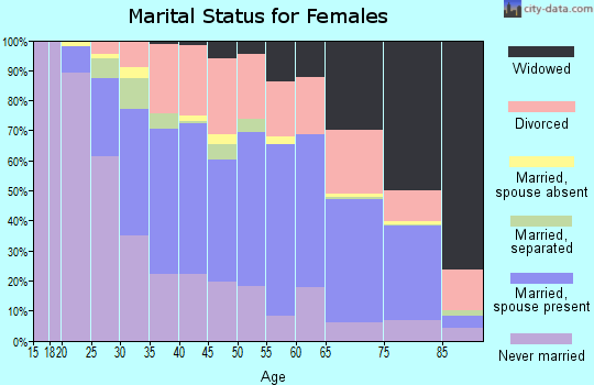 Zip code 44483 marital status for females
