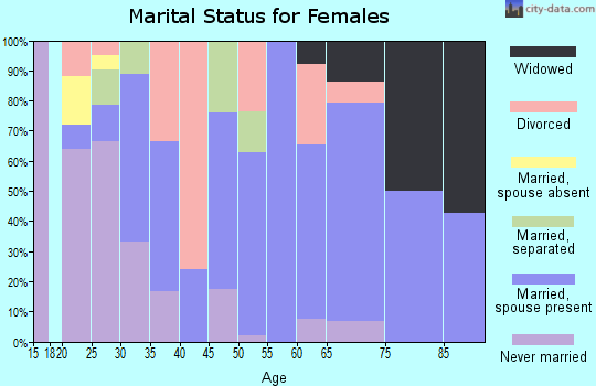Zip code 44490 marital status for females