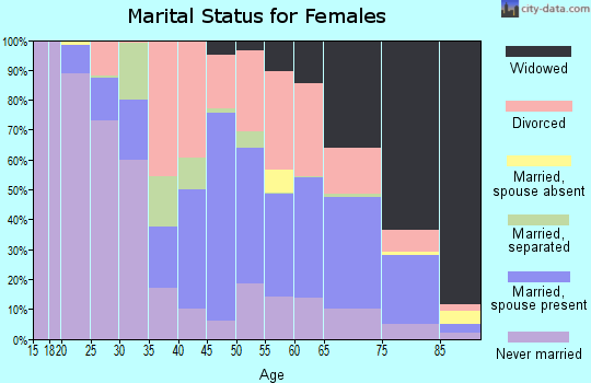 Zip code 44509 marital status for females