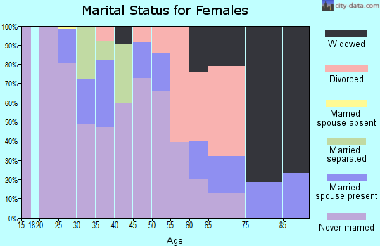 Zip code 44510 marital status for females