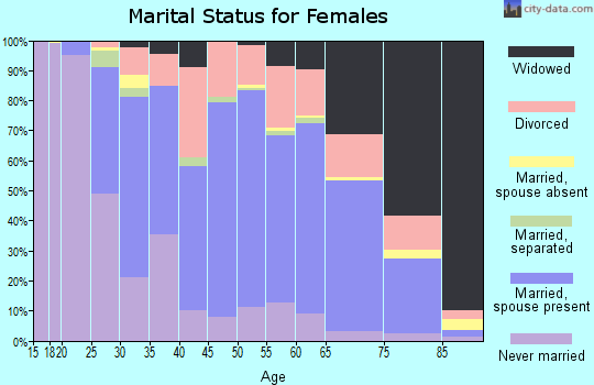 Zip code 44515 marital status for females