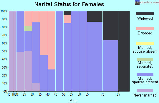 Zip code 44611 marital status for females