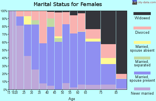 Zip code 44622 marital status for females