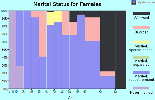 Zip code 44628 marital status for females