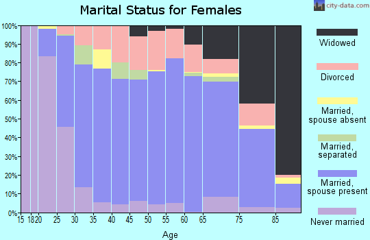 Zip code 44641 marital status for females