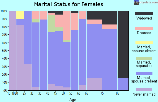 Zip code 44677 marital status for females