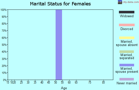 Zip code 44678 marital status for females