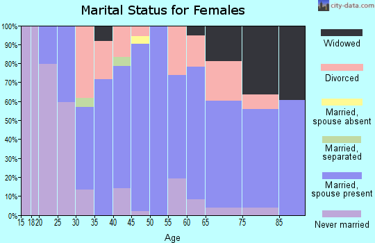 Zip code 44680 marital status for females